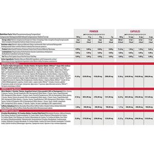 جدول ارزش غذایی پری ورک اوت S.A.W ترک نوتریشن