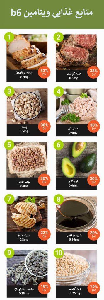 منابع غذایی ویتامین B6