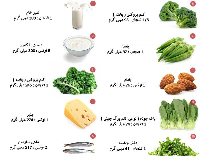 منابع غذایی حاوی کلسیم
