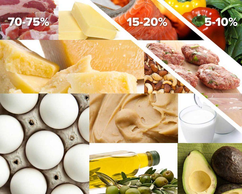 لیست غذاهای رژیم کتوژنیک
