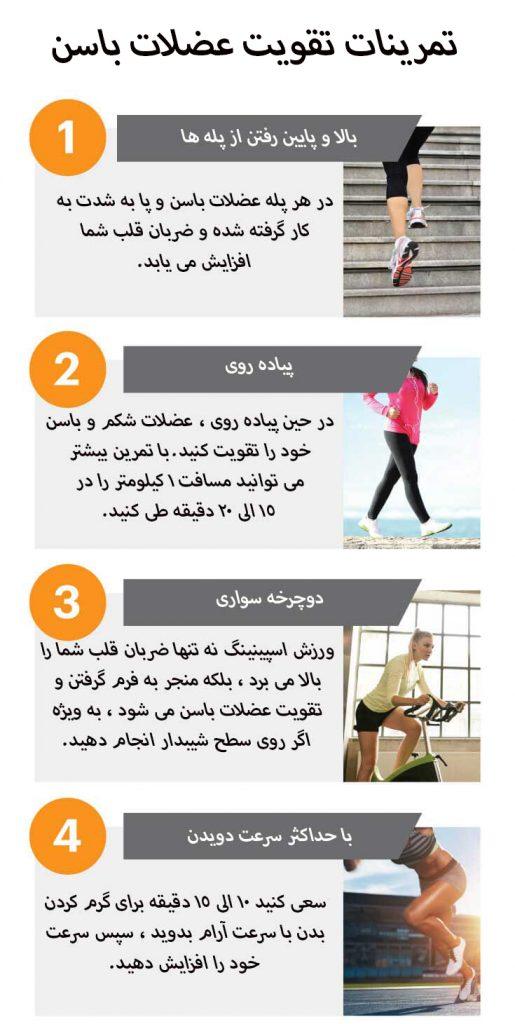 بهترین تمرینات تقویت عضلات باسن